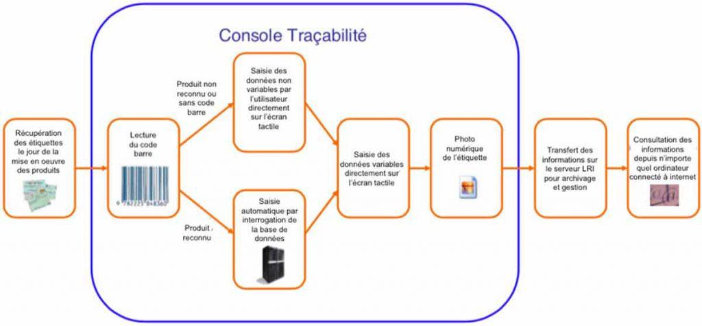 schéma dématérialisation des étiquettes avec la console LRI-HACCP